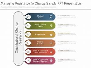 Managing Resistance To Change Sample Ppt Presentation