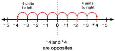 number line decimals grade 5 comparing and ordering integers and decimals overview