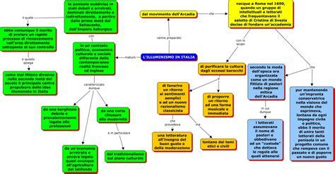 illuminismo religione l illuminismo in italia 1 le premesse