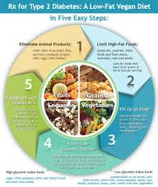New: Rx for Type 2 Diabetes: A Low Fat Vegan Diet in Five Easy Steps ... Diabetic Diet