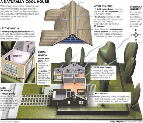Home Design Newspaper by Islanders Warm Up To Green Home Design The Honolulu