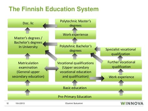 winnova and in brief finland education system 500   winnova and in brief finland education system 10 638