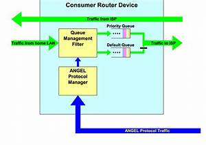 Angel Consumer Premises Router Block Diagram