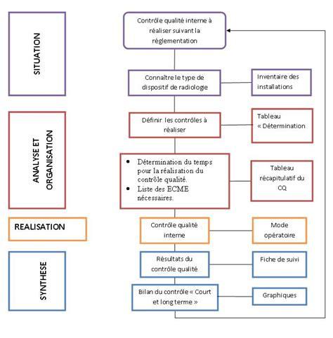 modèle de fiche de procédure administrative image modele logigramme