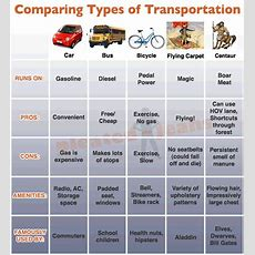 Comparing Types Of Transportation  Pleated Jeans