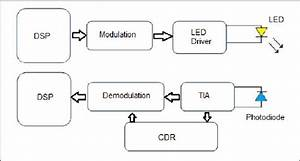 Block Diagram Of Led Based Communications System  Optical