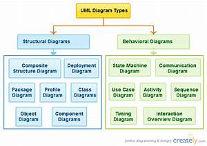 U0026quot Share Your Living Knowledge U0026quot   Uml Diagrams