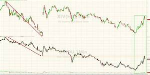 Dow Jumps 500 Points In 20 Minutes Back To Green | Zero Hedge