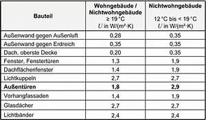 U Wert Tabelle Baustoffe : metallbau ~ Frokenaadalensverden.com Haus und Dekorationen