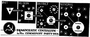 Political Parties In The Us Chart Cpusa A Manual On Organisation Chpt 3