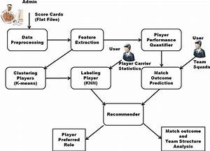 A Team Recommendation System And Outcome Prediction For