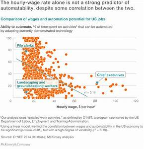 Four fundamentals of workplace automation | McKinsey