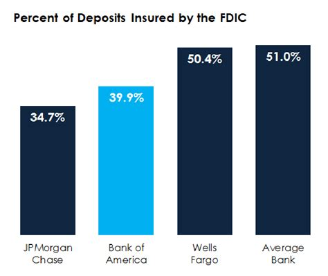 Tie banks' insurance premiums to their level of risky pay behavior.) if you are looking for a better than average rate, all is not lost. Are Money Market Accounts Fdic Insured ~ news word