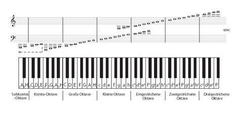 Zudem findest du unten eine klaviertastatur zum ausdrucken. Tasten Klaviertastatur Zum Ausdrucken Pdf - Klavier Lernen Die Grundlagen Lernen In 13 Schritten ...