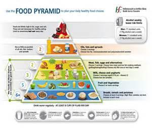 Type 2 Diabetes Food Pyramid
