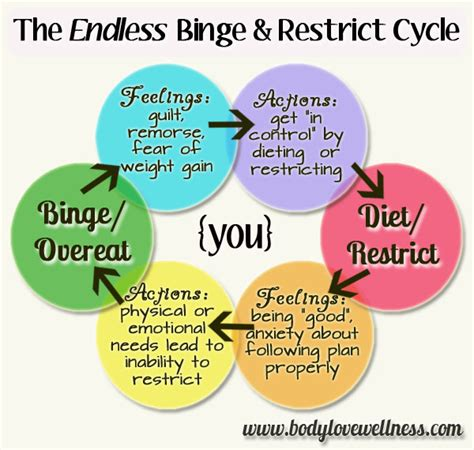strategies  stop overeating reach  ideal weight