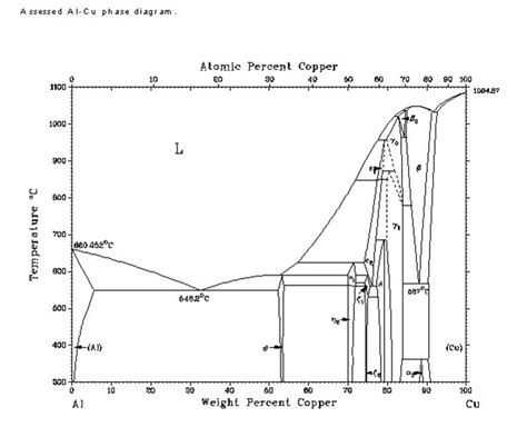 Diagram For Aluminum by From The Complete Aluminum Copper Phase Diagram Ab