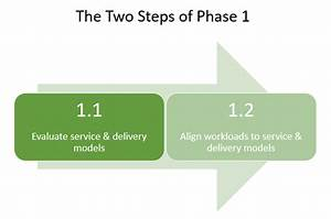 Three Phases To Own The Cloud