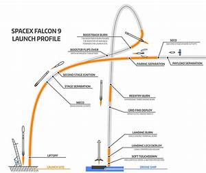 SpaceX Falcon 9 vs ISRO's Reusable Launch Vehicle – Rajesh ...