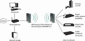 wnhdeb111 wireless n networking kit by netgear review With ptp wireless bridge kit application diagram