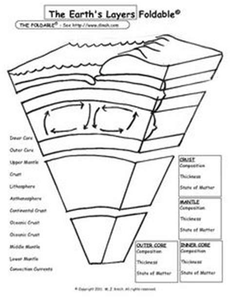 earth s layers worksheet the earth s layers foldable worksheet for 6th 9th grade lesson planet