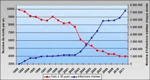 Nombre De Mort Sur La Route : bilan 2011 archives s curit routi re bilan du permis point archives statistiques ~ Medecine-chirurgie-esthetiques.com Avis de Voitures