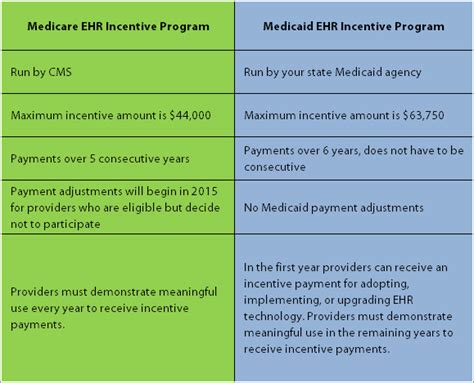 medicaid meaningful   present  easier path