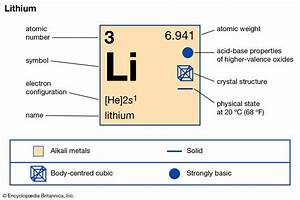 How Many Protons Does Lithium Have