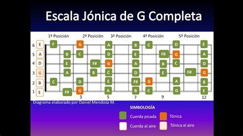 escala completa bemol c 243 mo conectar las escalas en guitarra o requinto incluye