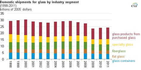 us department of commerce bureau of economic analysis glass manufacturing is an energy intensive industry mainly