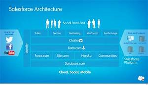 Salesforce Architecture Social Front