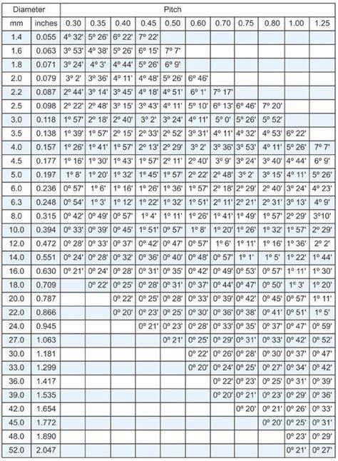 metric screw thread chart tooling  axial thread