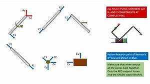 Engineering Statics  Free Body Diagram  Frames  Examples