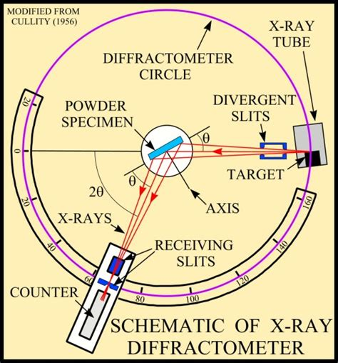 usgs ofr   ray diffraction primer
