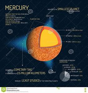 Mercury Detailed Structure With Layers Vector Illustration