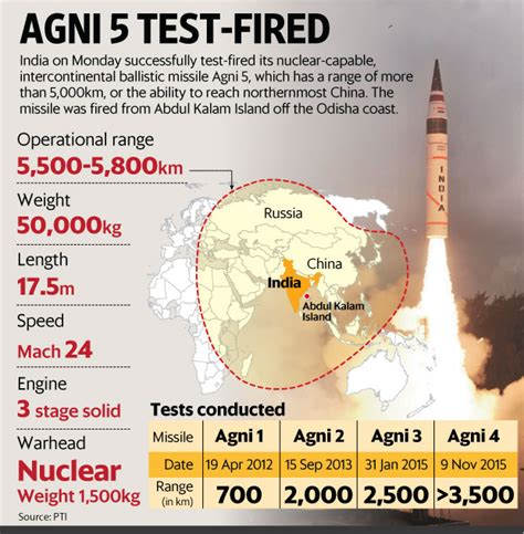 Successful Agni V Test Adds To India's Nuclear Firepower