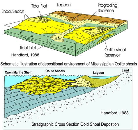 Reservoir Characterization of Mississippian St. Louis ...