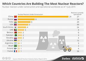 Which Countries Have The Most Nuclear Reactors Under ...