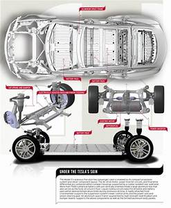 Tesla Model S Weight Distribution
