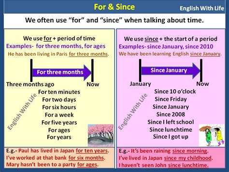Using For & Since In English  Vocabulary Home