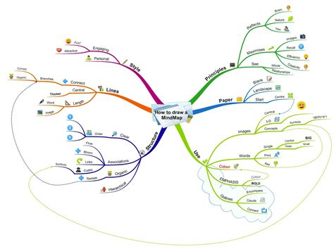Best Mind Mapping Software How Do I Create A Mind Map And What Is The Best Mind