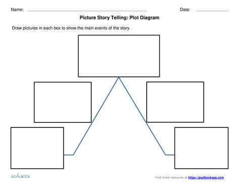 Story Arc Template by Picture Story Telling Udl Strategies