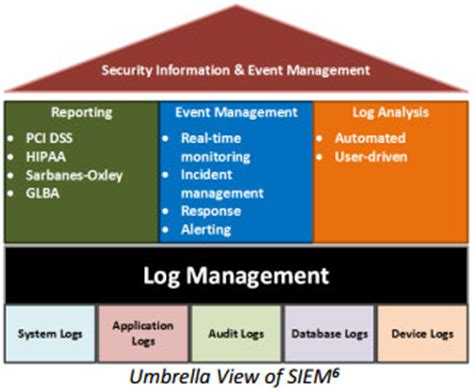 security management  operations