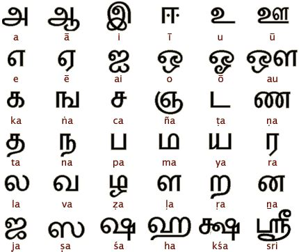language    number   letters quora