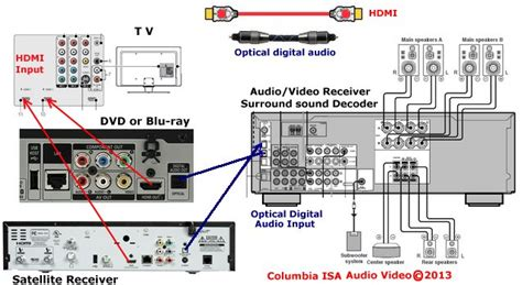 Connecting Surround Sound To Cable Box - Ivoiregion