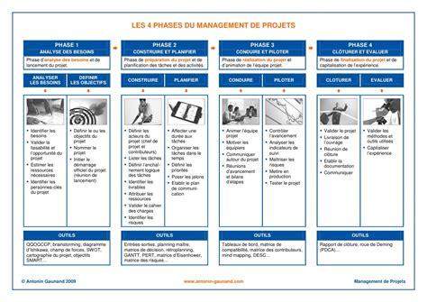 les 4 phases du management de projet