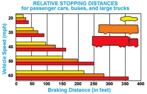 stopping distance      truck