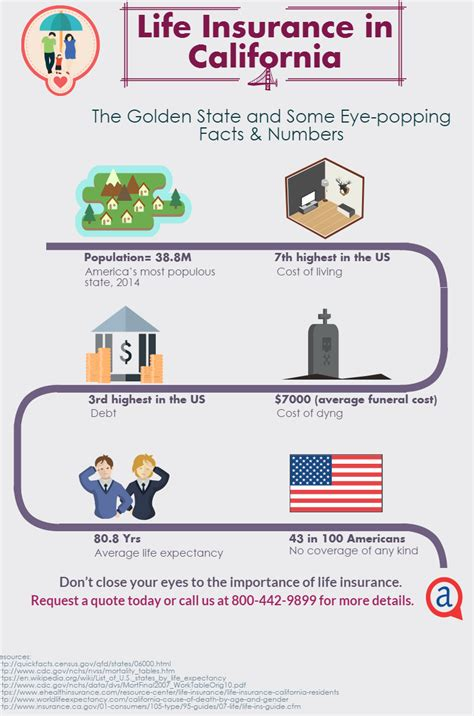 California Life Insurance - AccuQuote
