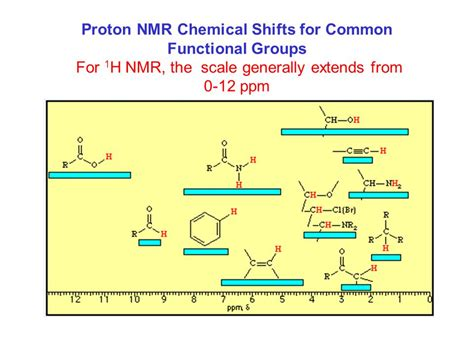 Proton Nmr Chemical Shifts by Proton Nmr Ranges Experiment 8 Nmr Spectroscopy
