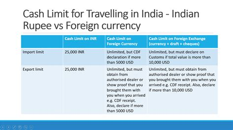 customs limits for carrying cash to from india rupee foreign currency nri
